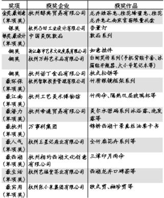 杭州城市yabo2019榜单出炉 小香皂夺得第一